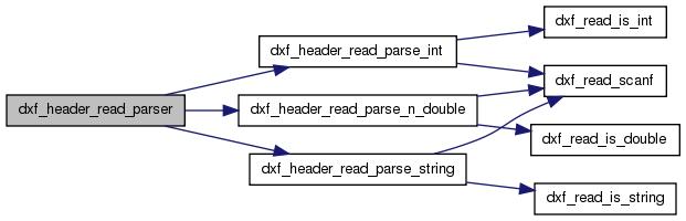 libDXF: header c File Reference